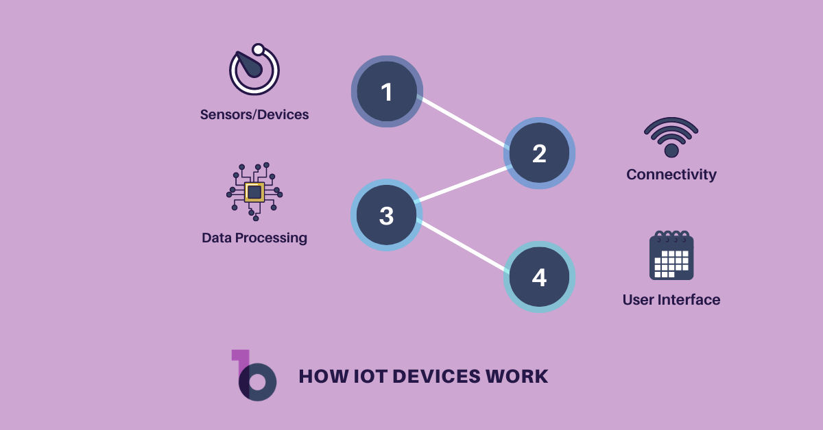 How IoT Devices Work